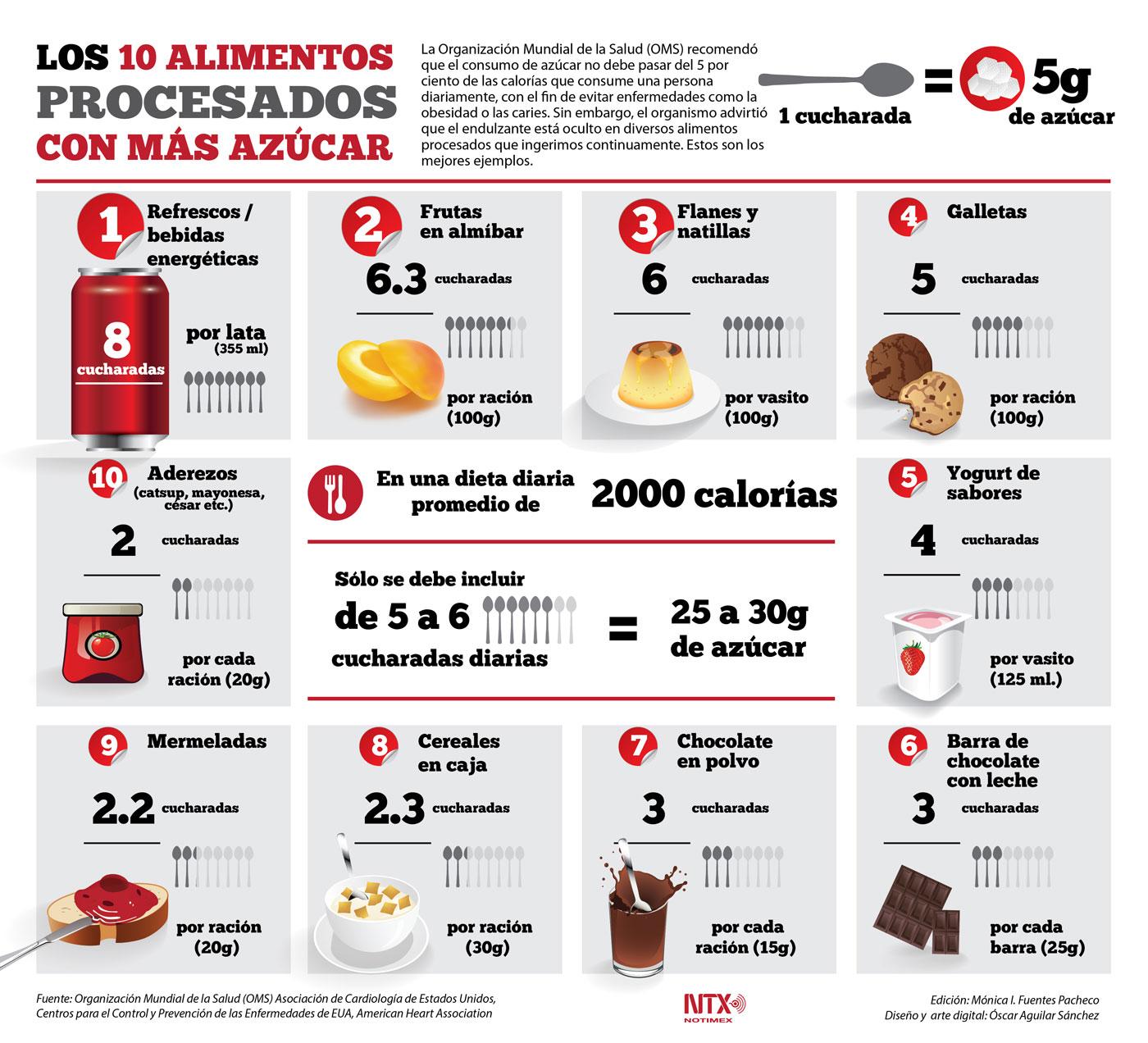 alimentos procesados que contienen más azúcar