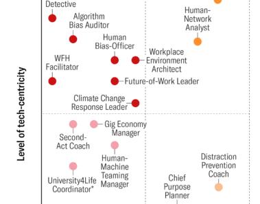 Los trabajos del futuro en el área de recursos humanos