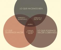 diagrama_de_Venn