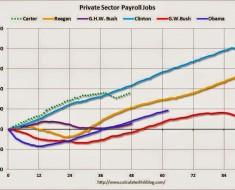 crecimiento-estados-unidos-con-presidentes-diferentes