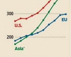 i-d-asia-europa-USA