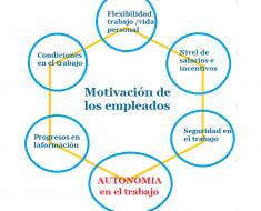 incentivos-autonomia-trabajo