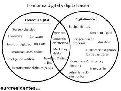 Economía digital y digitalización
