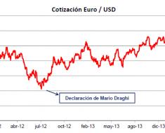 Cambios en los mercados de divisas