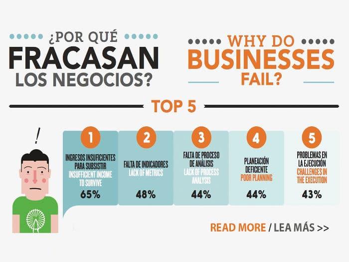 Principales motivos del fracaso de las empresas