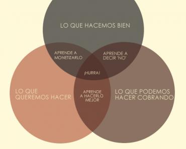 Cómo ser feliz en los negocios - diagrama de Venn