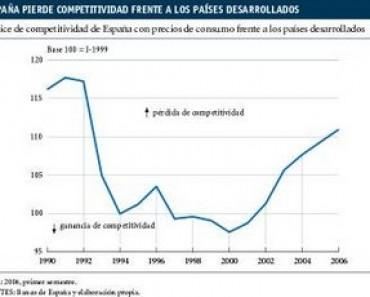 La competitividad de la economía española