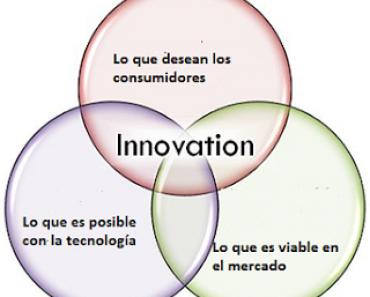 La solución está en la innovación  ¿le suena?