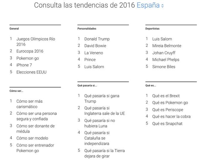 Lo más buscado en Google en España 2016