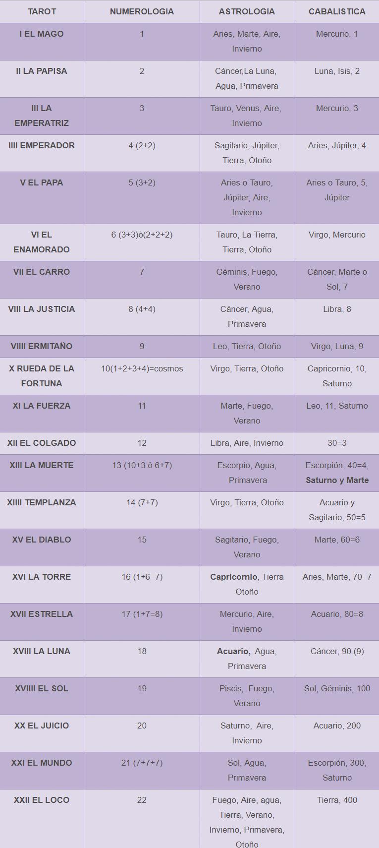 Cuadro comparativo entre Tarot, Astrología, Numerología y Cabalistica