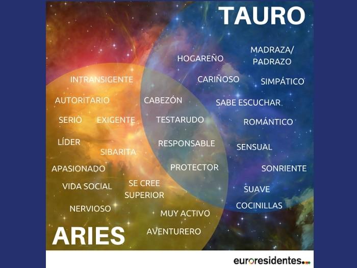 ¿Dudas sobre cuál es tu Horóscopo: Aries o Tauro?