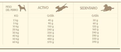 Ración de pienso diaria según peso