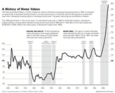 indice-historico-de-los-precios-vivienda-usa-793546