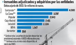 Precios m s caros de viviendas en bancos y cajas for Pisos de bancos y cajas