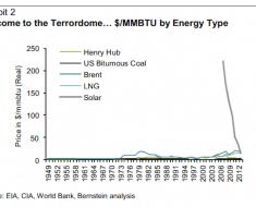 energia-solar-mas-barata-energias-clasicas