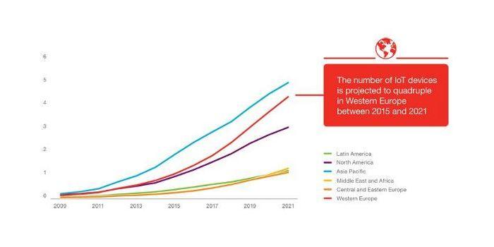 Aumento en el númro de dispositivos conectados por regiones de 2015 a 2021