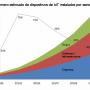 """""""Internet de las cosas"""" será el mayor mercado de dispositivos del mundo"""
