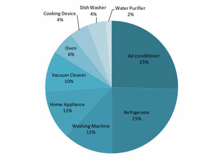Nanotecnología en el hogar. Patentes por electrodoméstico.