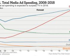 grafico-1-mercado-publicidad