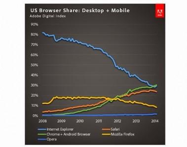 navegadores-mercado-usa