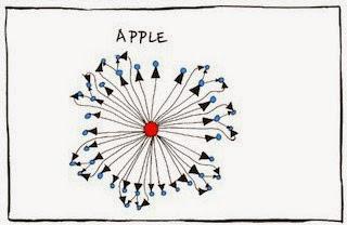 Graciosos Organigramas De Apple Facebook Google Amazon