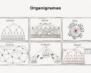 Organizational-Chart-for-Apple-Amazon-Facebook-Google-Microsoft-and-Oracle1