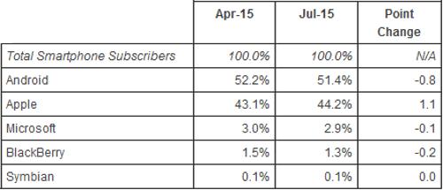 Ranking de plataformas móviles de comScore, julio 2015