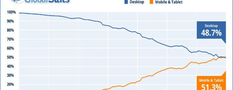 La navegación móvil supera a la de escritorio por primera vez