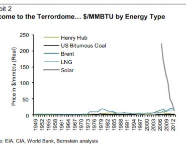 La energía solar ya es más barata que la de los combustibles convencionales