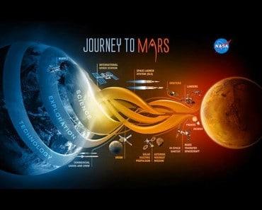 Cómo enviará la NASA humanos a Marte