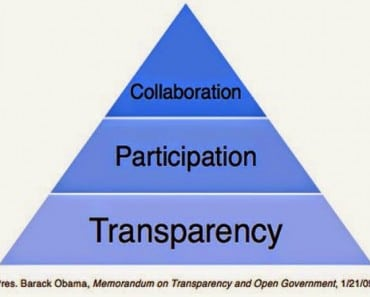 Los datos públicos, más democracia y más negocio