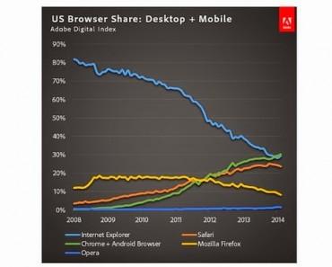 Los navegadores de Google lideran ya el mercado en los Estados Unidos