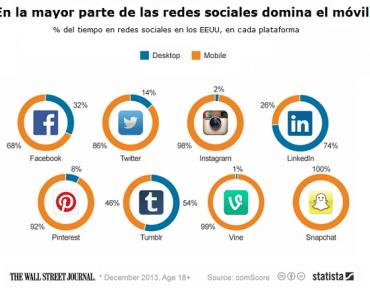 Los móviles arrasan en las redes sociales