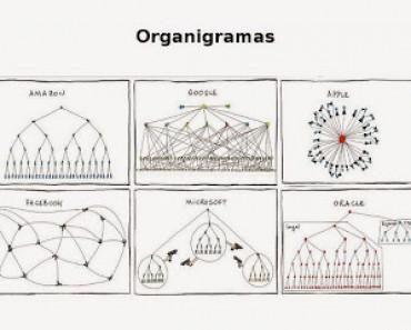 Graciosos organigramas de Apple, Facebook, Google, Amazon, Microsoft y Oracle