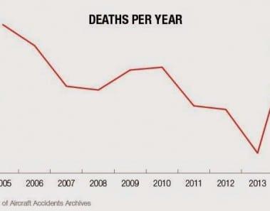 muertes-anuales-avion